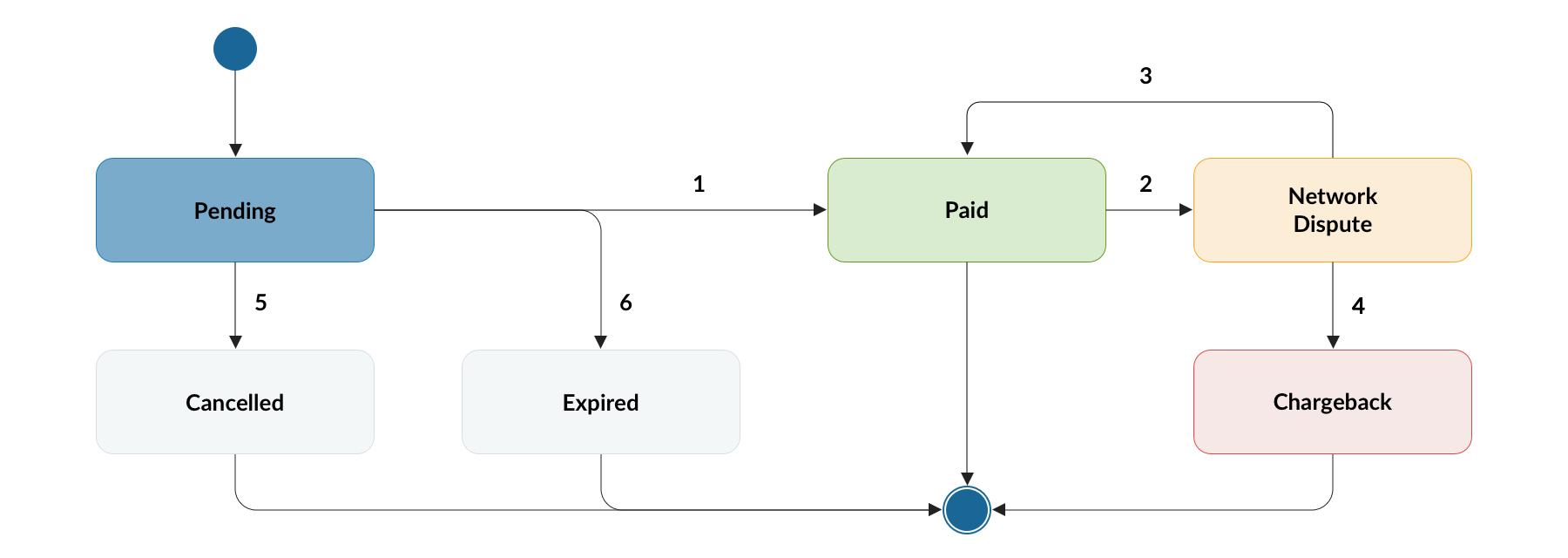 Developers- webPos API - Chainside